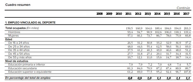 tabla con la evolución del empleo vinculado al deporte de 2008 a 2017